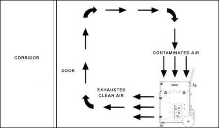 Air Scrubber Operation Example Recirculation Mode